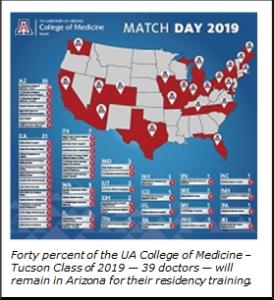 Future Physicians Celebrate Match Day – Pima County Medical
